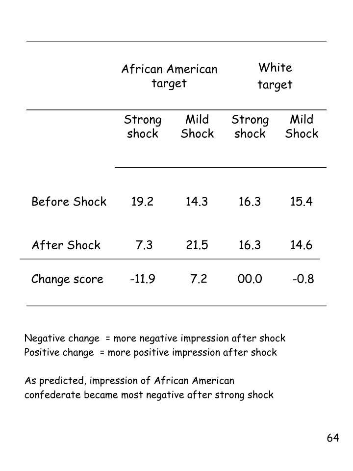 Negative change  = more negative impression after shock