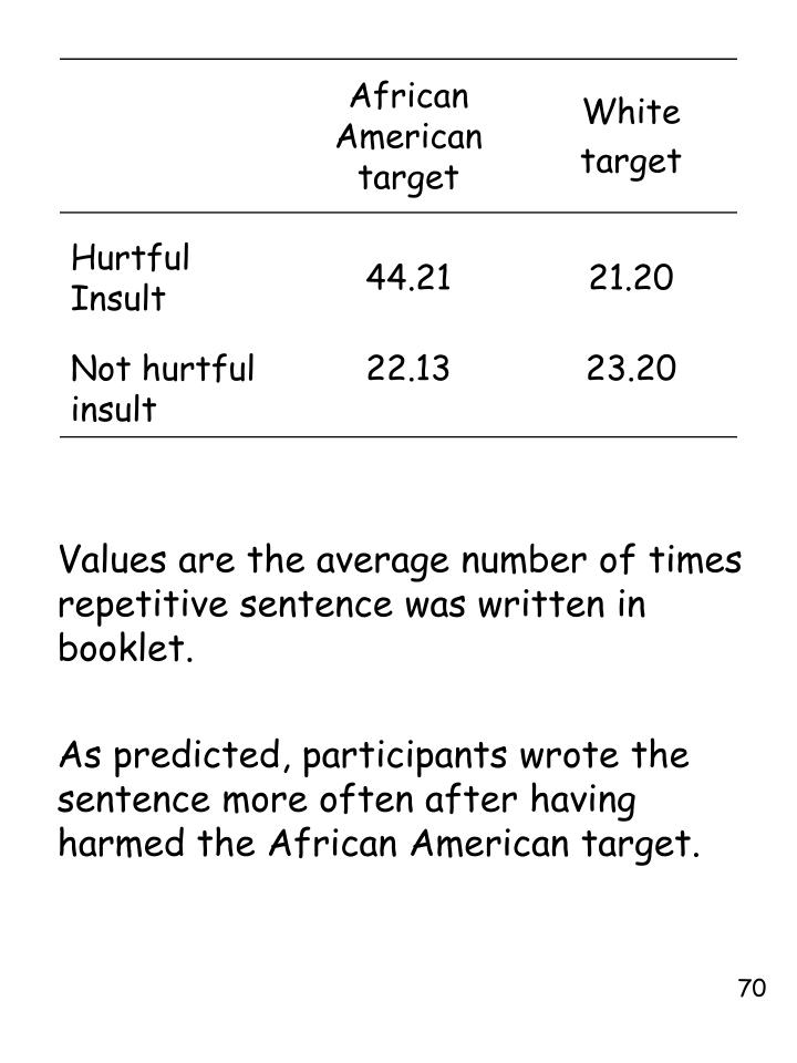 Values are the average number of times repetitive sentence was written in booklet.
