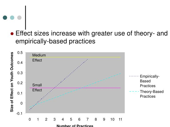 Effect sizes increase with greater use of theory- and empirically-based practices