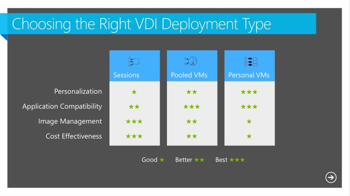 Choosing the Right VDI Deployment Type