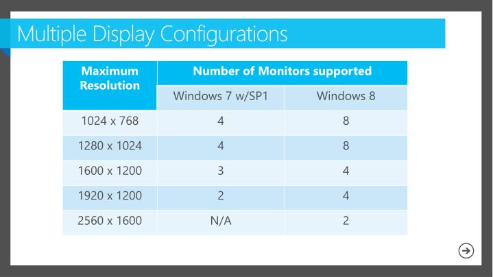 Multiple Display Configurations