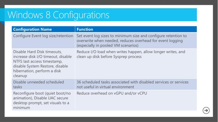 Windows 8 Configurations