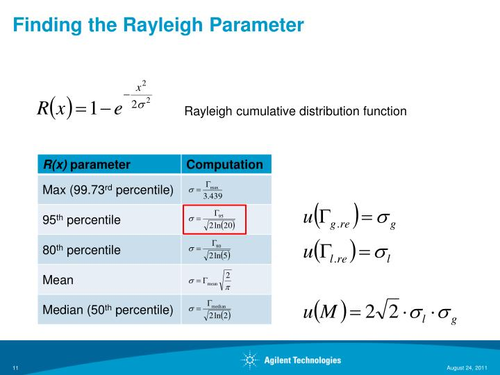 Finding the Rayleigh Parameter