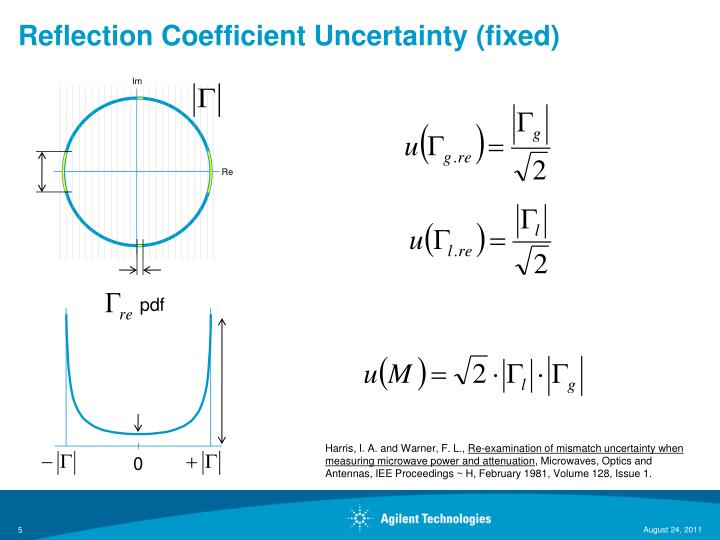 Reflection Coefficient Uncertainty (fixed)