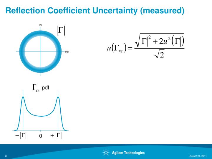 Reflection Coefficient Uncertainty (measured)