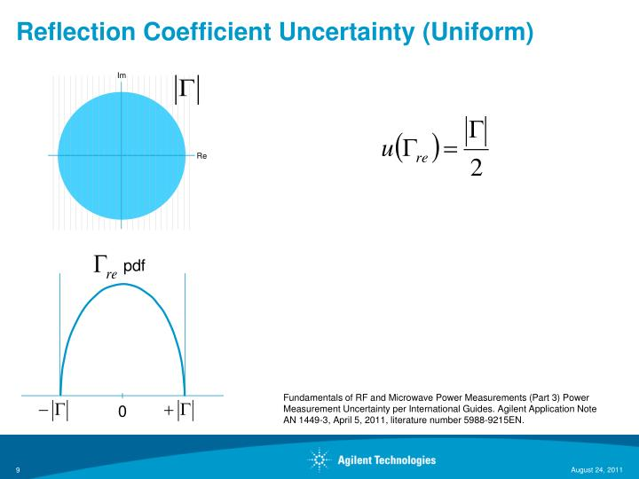 Reflection Coefficient Uncertainty (Uniform)