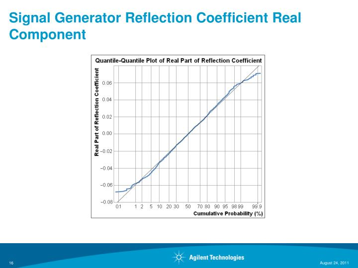 Signal Generator Reflection Coefficient Real Component