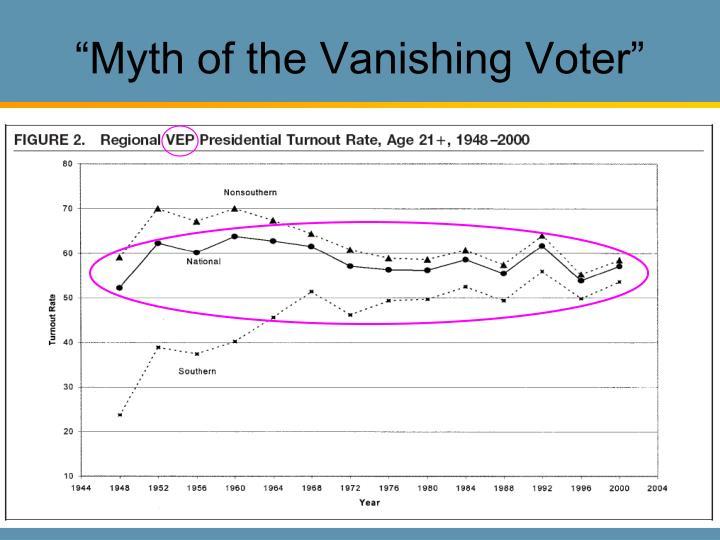 """""""Myth of the Vanishing Voter"""""""