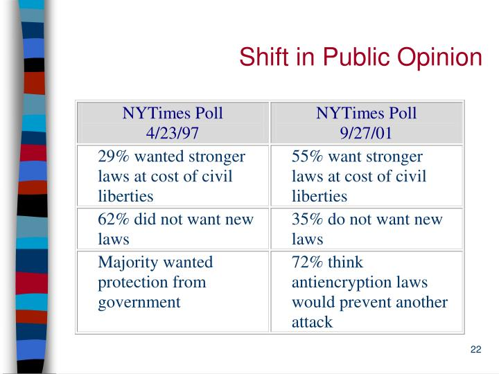 Shift in Public Opinion