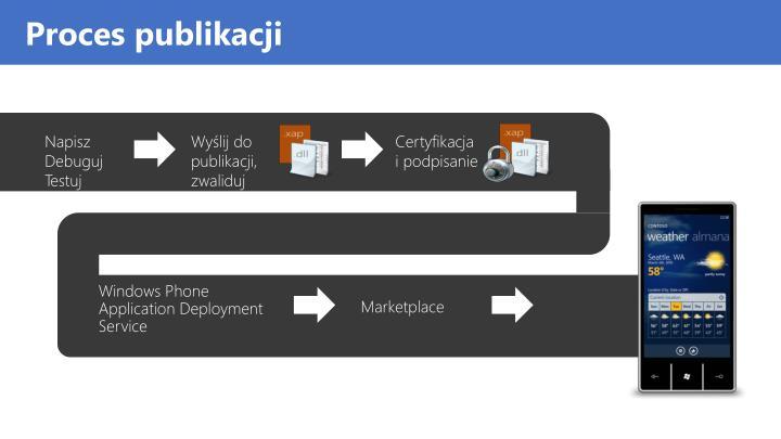 Proces publikacji