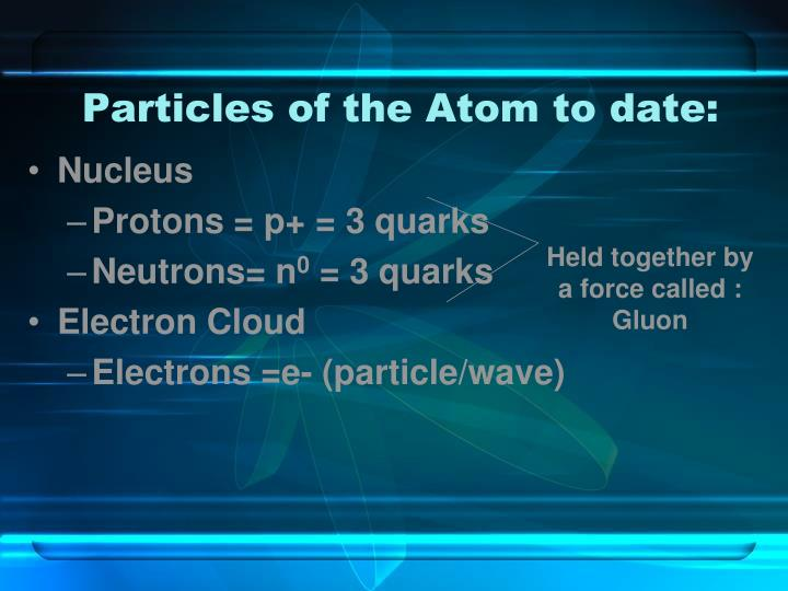 Particles of the Atom to date: