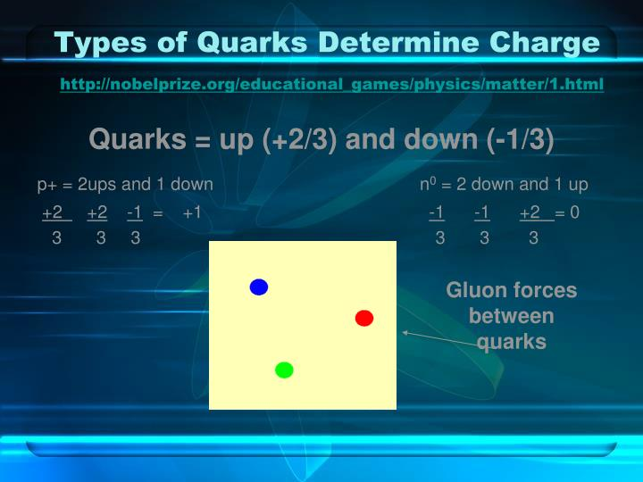 Types of Quarks Determine Charge