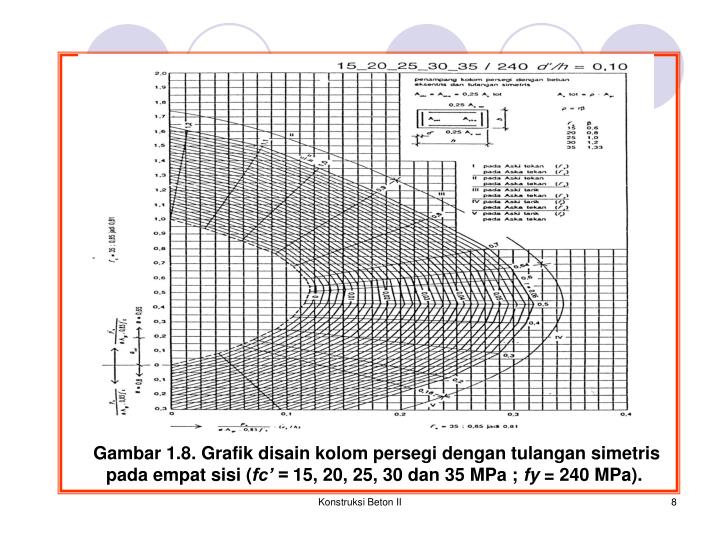 Gambar 1.8. Grafik disain kolom persegi dengan tulangan simetris