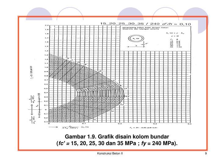 Gambar 1.9. Grafik disain kolom bundar