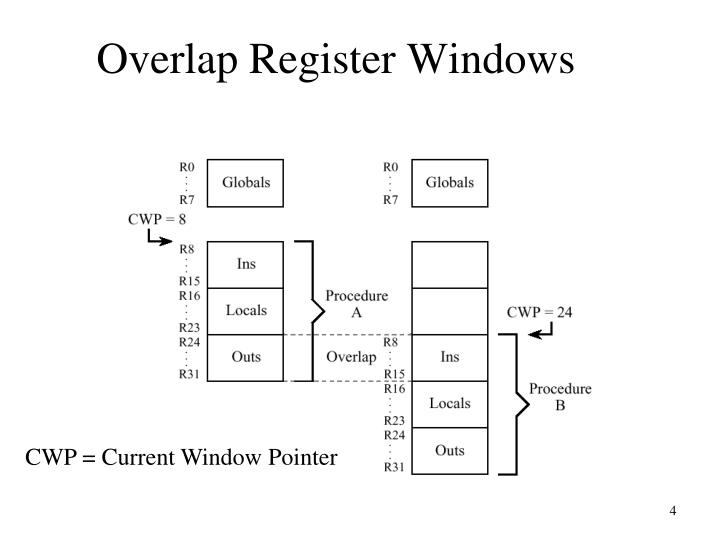 Overlap Register Windows