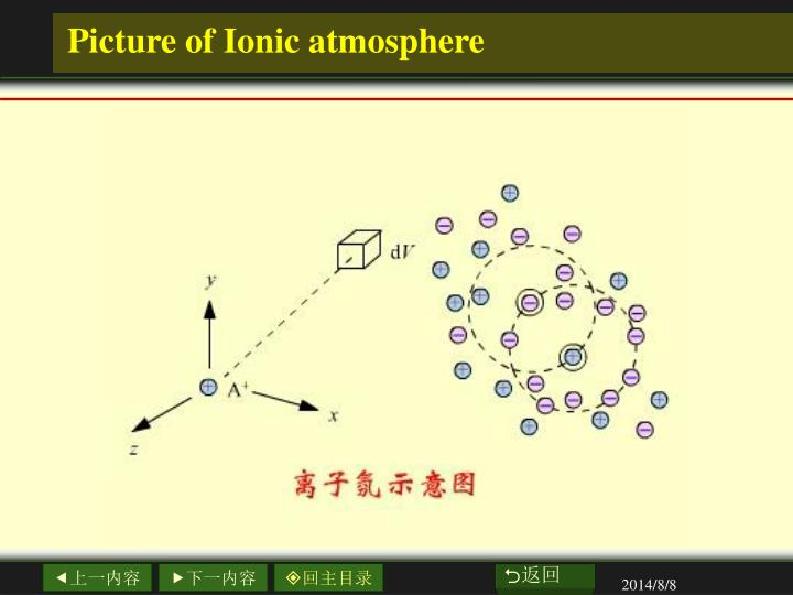 Picture of Ionic atmosphere