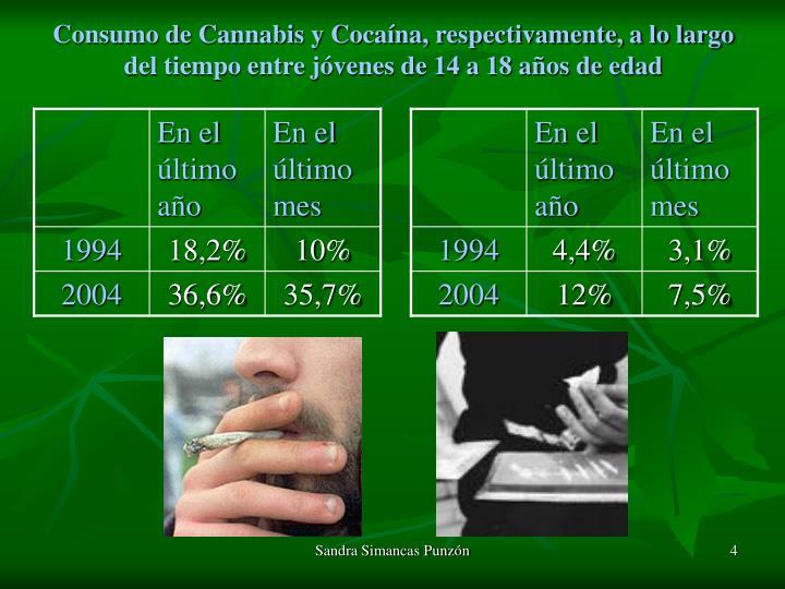Consumo de Cannabis y Cocaína, respectivamente, a lo largo del tiempo entre jóvenes de 14 a 18 años de edad