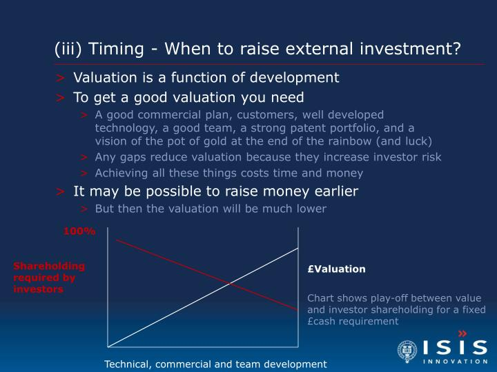 (iii) Timing - When to raise external investment?