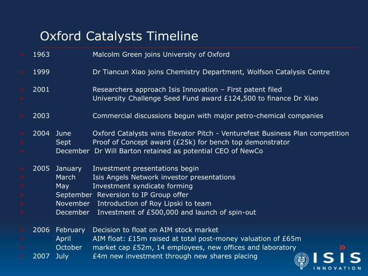 Oxford Catalysts Timeline