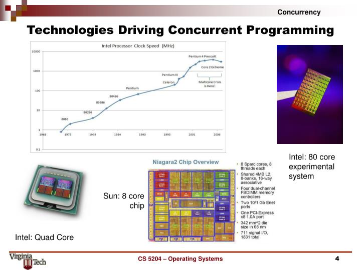 Technologies Driving Concurrent Programming