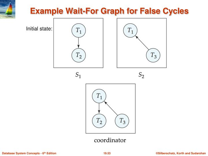 Example Wait-For Graph for False Cycles