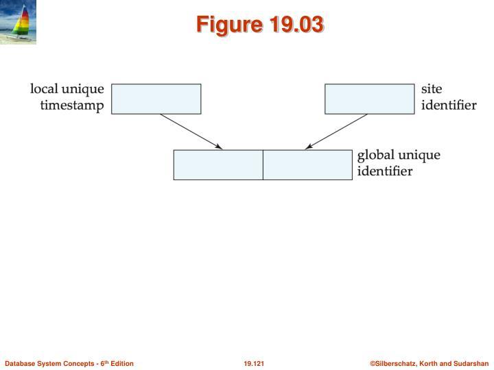 Figure 19.03