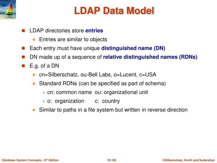 LDAP Data Model