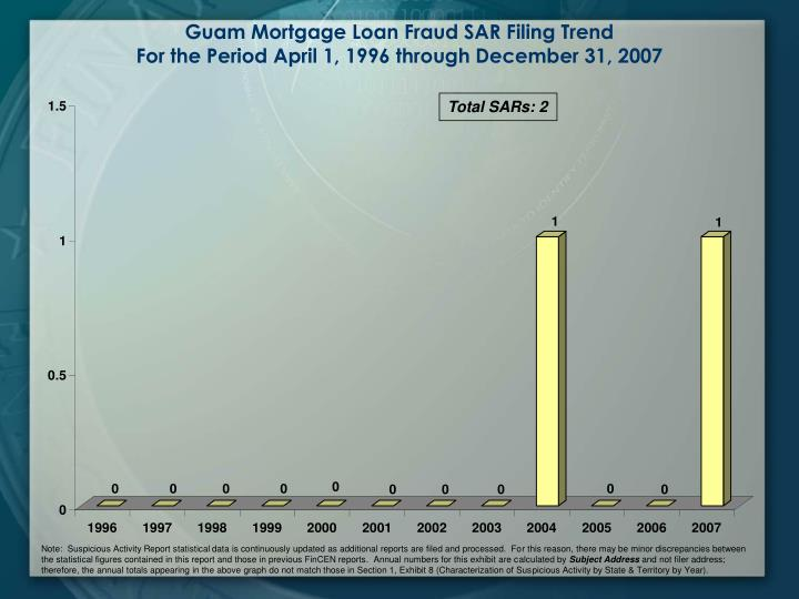 Guam Mortgage Loan Fraud SAR Filing Trend