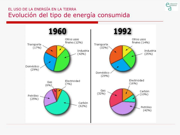 EL USO DE LA ENERGÍA EN LA TIERRA