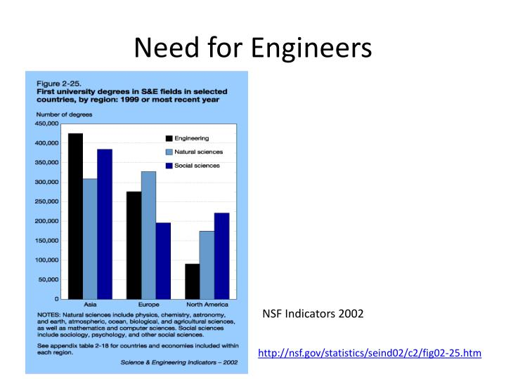 Need for Engineers