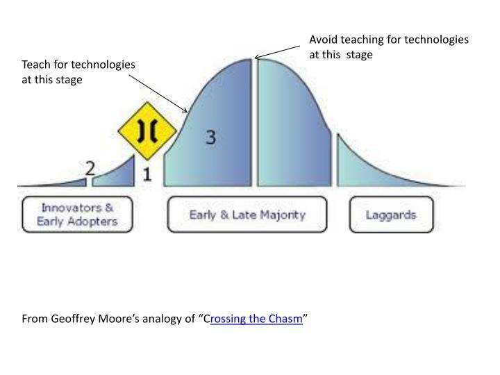 Avoid teaching for technologies