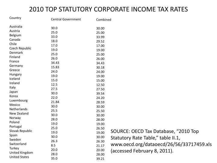 2010 TOP STATUTORY CORPORATE INCOME TAX RATES