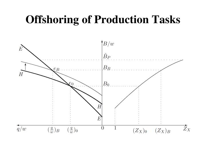 Offshoring of Production Tasks