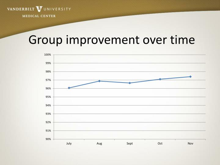 Group improvement over time