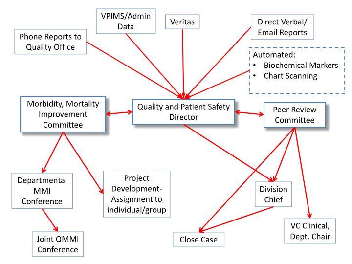 VPIMS/Admin Data