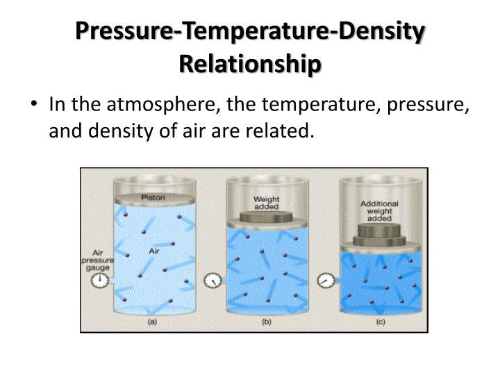 relationship between air density and temperature