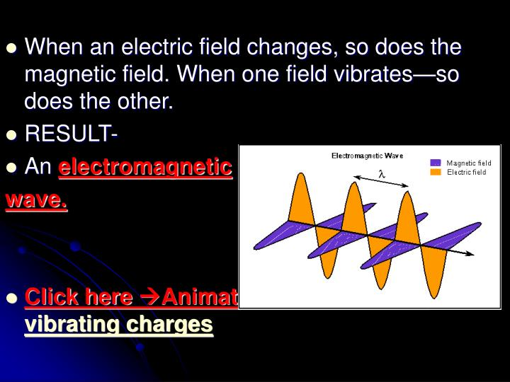 When an electric field changes, so does the magnetic field. When one field vibrates—so does the other.