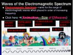 waves of the electromagnetic spectrum