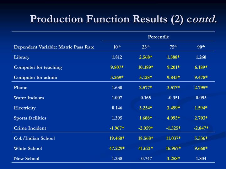 Production Function Results (2) c