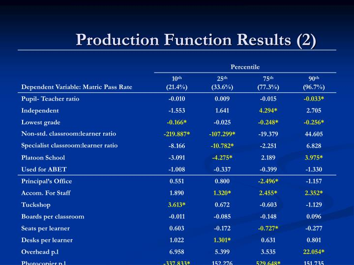 Production Function Results (2)