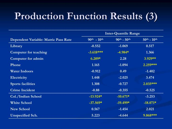 Production Function Results (3)
