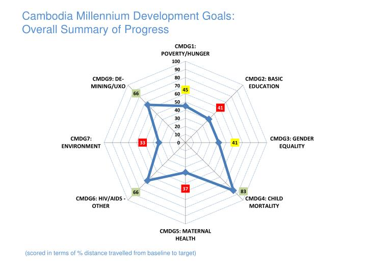 Cambodia Millennium Development Goals: