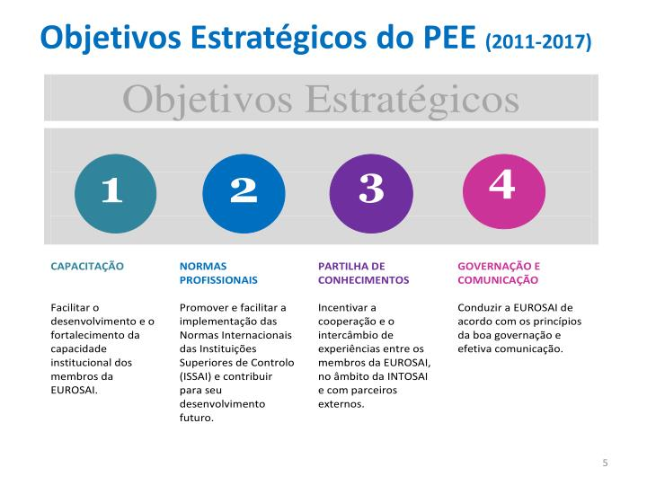 Objetivos Estratégicos do PEE
