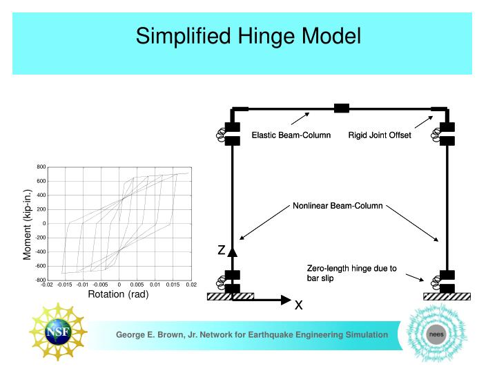 Simplified Hinge Model