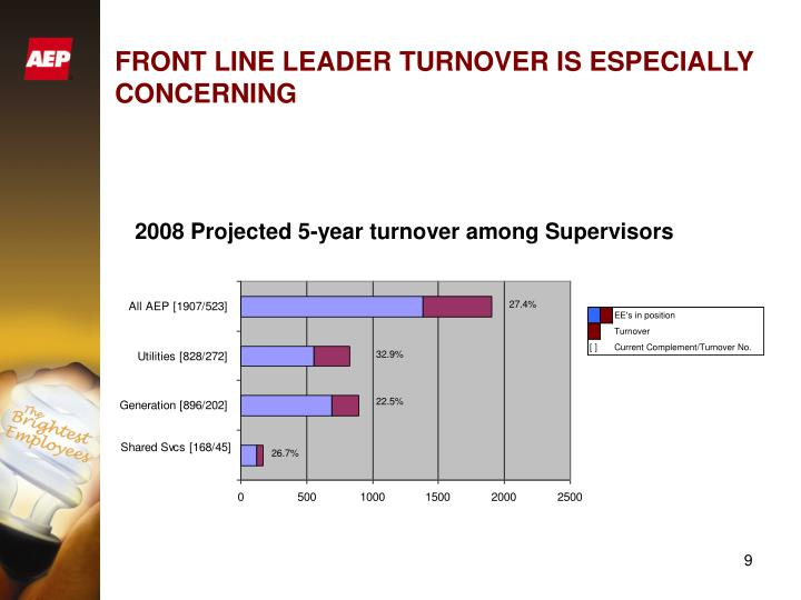 FRONT LINE LEADER TURNOVER IS ESPECIALLY CONCERNING