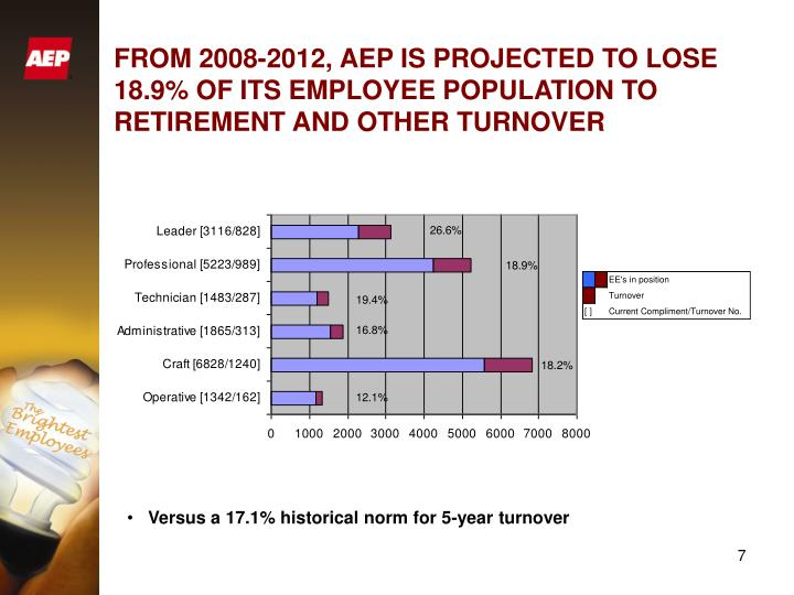 FROM 2008-2012, AEP IS PROJECTED TO LOSE 18.9% OF ITS EMPLOYEE POPULATION TO RETIREMENT AND OTHER TURNOVER