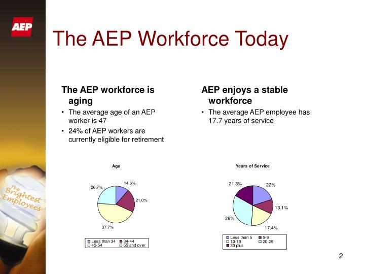 The aep workforce today