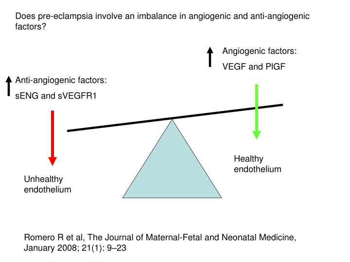 Does pre-eclampsia involve an imbalance in angiogenic and anti-angiogenic factors?
