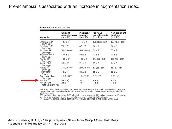 Pre-eclampsia is associated with an increase in augmentation index.