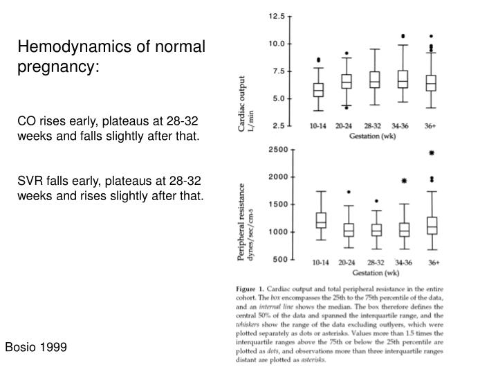 Hemodynamics of normal pregnancy: